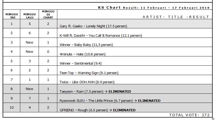 Berita KPop_Ks Charts Results