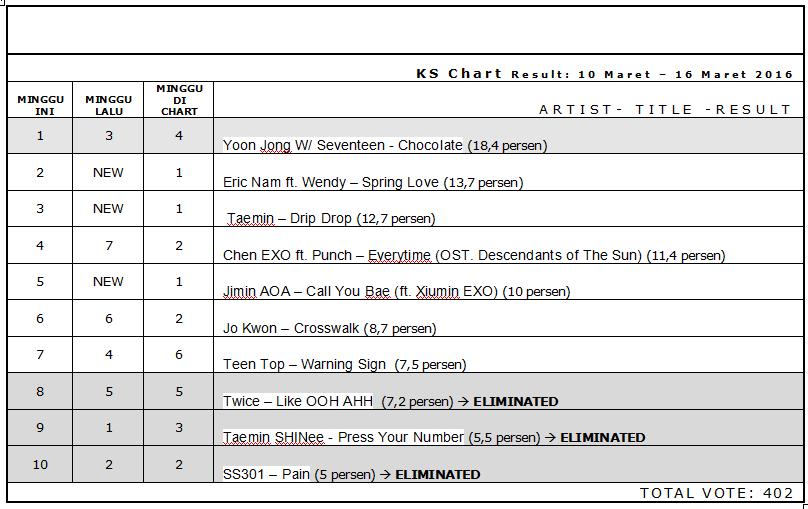 K's Chart Result 10 Maret - 16 Maret 2016